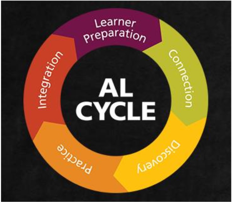 KALEIDOSKOPE-BLOG-JANUARY-2019-Accelerated Learning Cycle